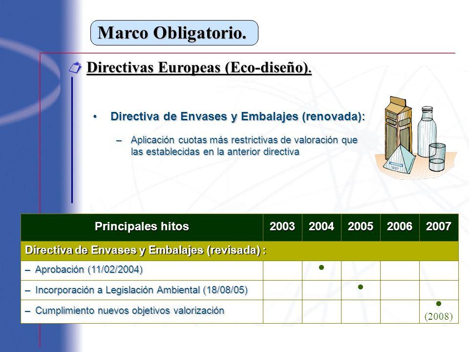 Marco Obligatorio. Directivas Europeas (Eco-diseño). Directivas Europeas (Eco-diseño). Directiva de Envases y Embalajes (renovada):Directiva de Envase