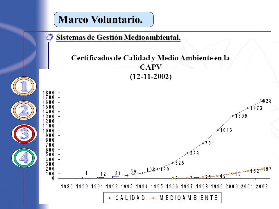 Marco Voluntario. Sistemas de Gestión Medioambiental. Sistemas de Gestión Medioambiental. Certificados de Calidad y Medio Ambiente en la CAPV (12-11-2