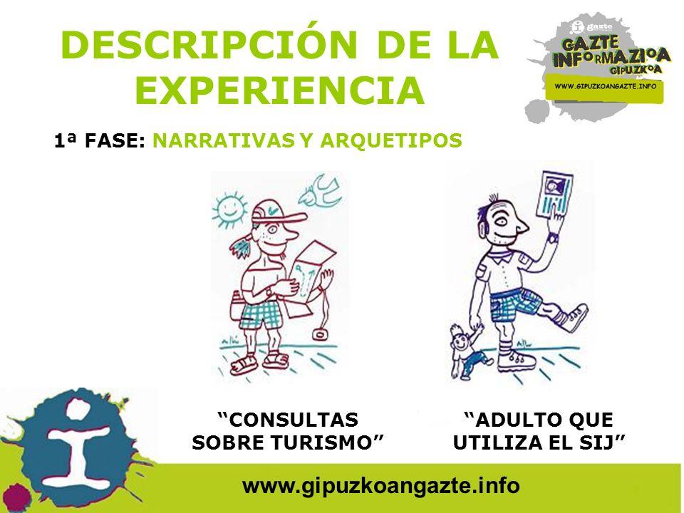www.gipuzkoangazte.info BUSCAPISO EN BUSCA DE TRABAJO DE VERANO DESCRIPCIÓN DE LA EXPERIENCIA 1ª FASE: NARRATIVAS Y ARQUETIPOS