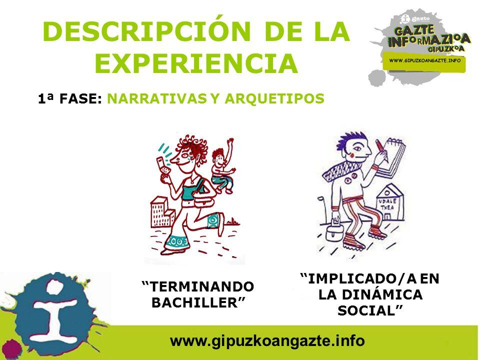 www.gipuzkoangazte.info RIESGO FRACASO ESCOLAR DESCRIPCIÓN DE LA EXPERIENCIA 1ª FASE: NARRATIVAS Y ARQUETIPOS
