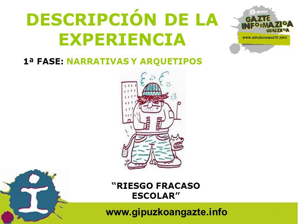 www.gipuzkoangazte.info DESCRIPCIÓN DE LA EXPERIENCIA 2ª FASE: TALLER DE ARQUETIPOS.