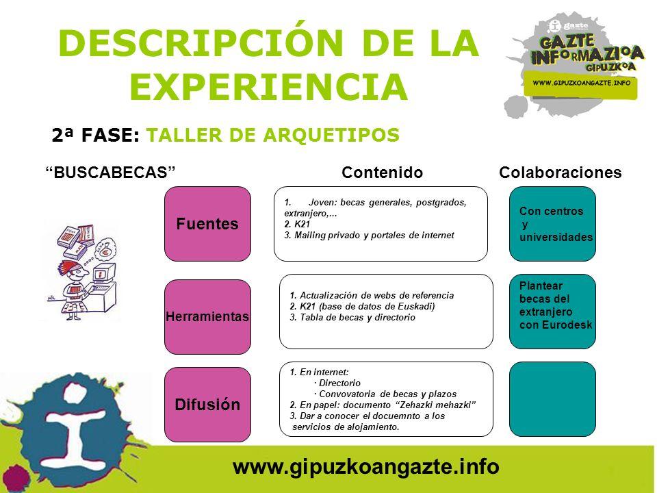DESCRIPCIÓN DE LA EXPERIENCIA 2ª FASE: TALLER DE ARQUETIPOS www.gipuzkoangazte.info Fuentes Herramientas Difusión 1.Centros escolares 2.