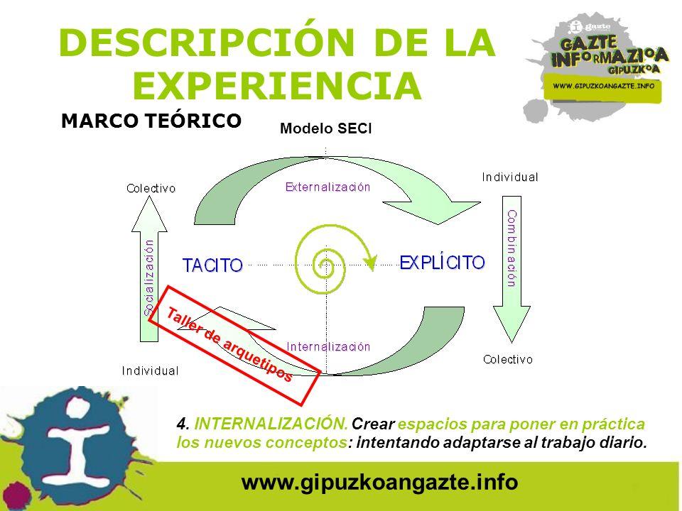 www.gipuzkoangazte.info DESCRIPCIÓN DE LA EXPERIENCIA MARCO TEÓRICO