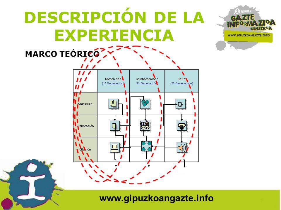 www.gipuzkoangazte.info DESCRIPCIÓN DE LA EXPERIENCIA 3ª FASE: DESARROLLO DE ARQUETIPOS.