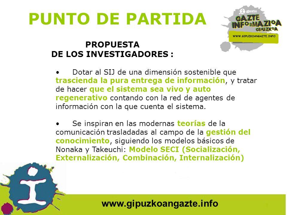 www.gipuzkoangazte.info DESCRIPCIÓN DE LA EXPERIENCIA 1ª FASE: TALLER DE NARRATIVAS - 2006 (el investigador, informadores/as, técnicos/as, educadores/as,…) 2ª FASE: TALLER DE ARQUETIPOS - 2007 (el investigador, informadores/as juveniles y técnica de Diputación) 3ª FASE: DESARROLLO DE ARQUETIPOS - 2008 (informadores/as juveniles y técnica de Diputación)