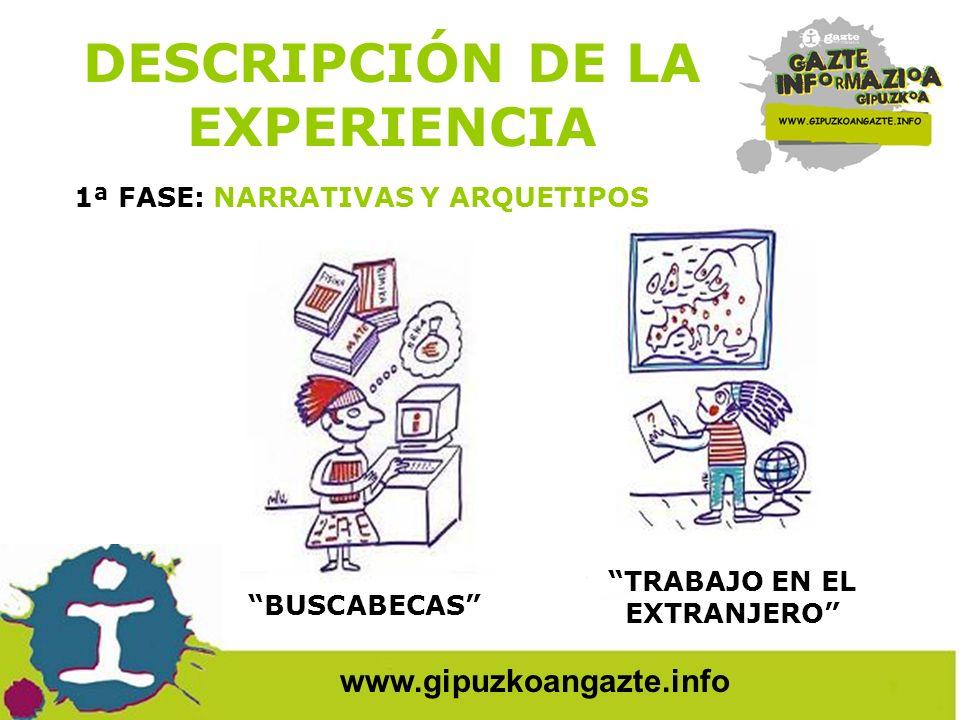 Nonaka & Takeuchi, 1995 www.gipuzkoangazte.info EN BUSCA DE TRABAJO MADRE/PADRE EN BUSCA DE COLONIAS DESCRIPCIÓN DE LA EXPERIENCIA 1ª FASE: NARRATIVAS Y ARQUETIPOS