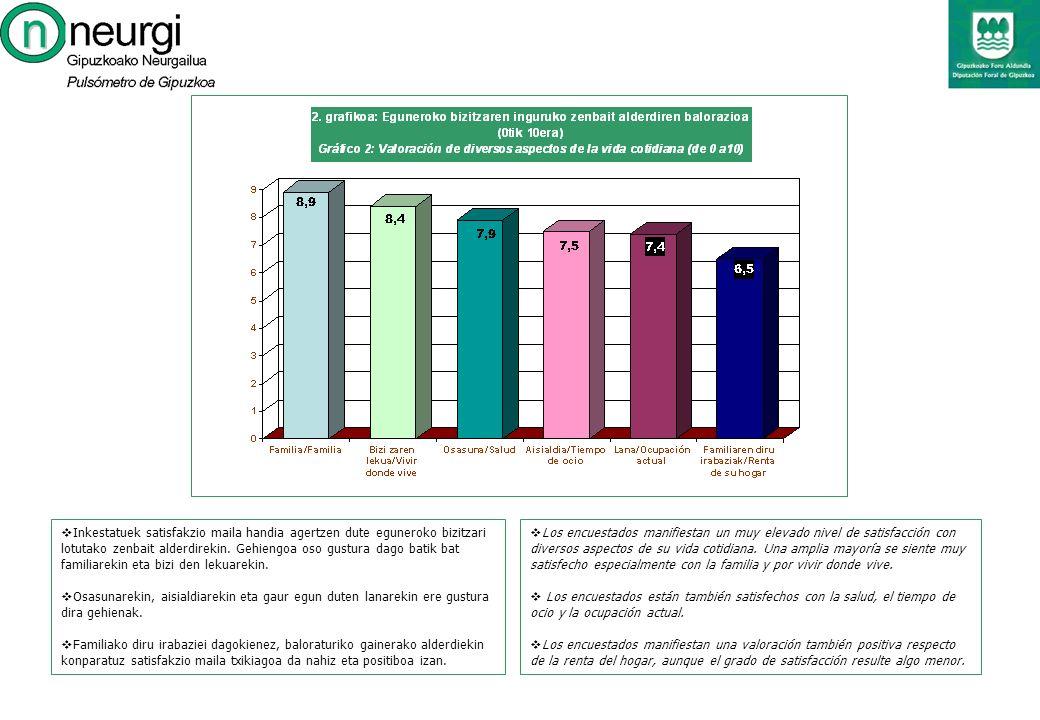 Los encuestados manifiestan un muy elevado nivel de satisfacción con diversos aspectos de su vida cotidiana.