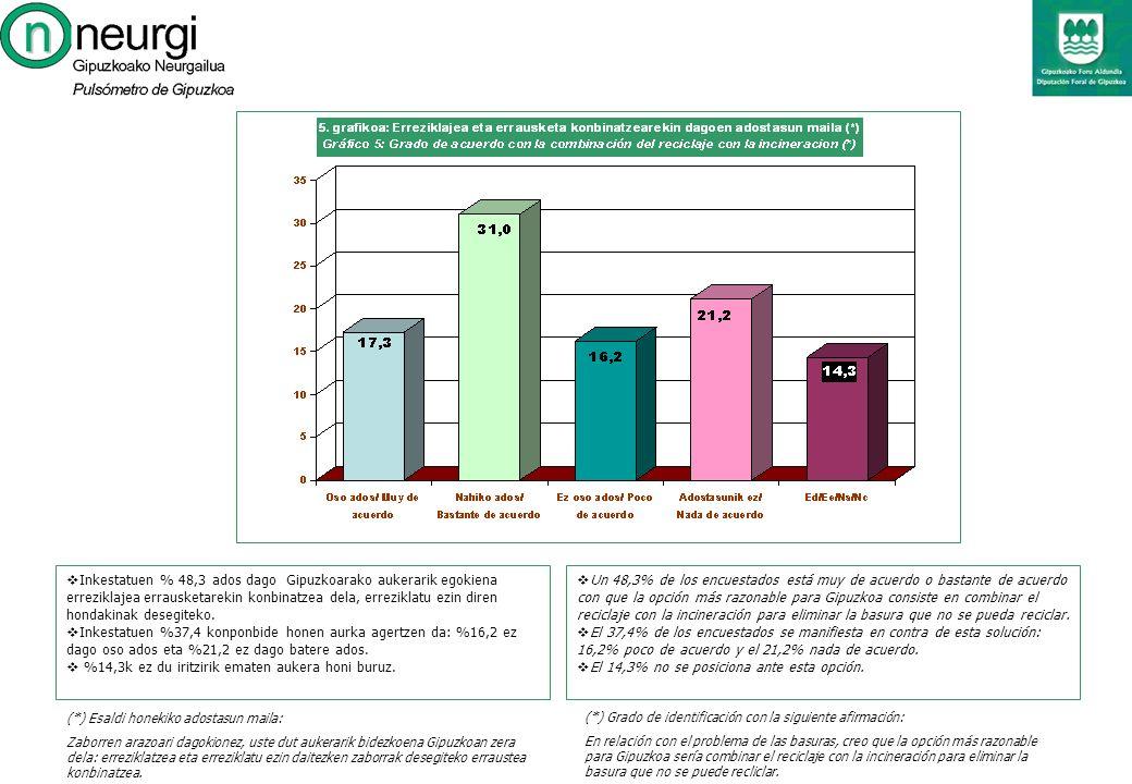 Un 48,3% de los encuestados está muy de acuerdo o bastante de acuerdo con que la opción más razonable para Gipuzkoa consiste en combinar el reciclaje con la incineración para eliminar la basura que no se pueda reciclar.