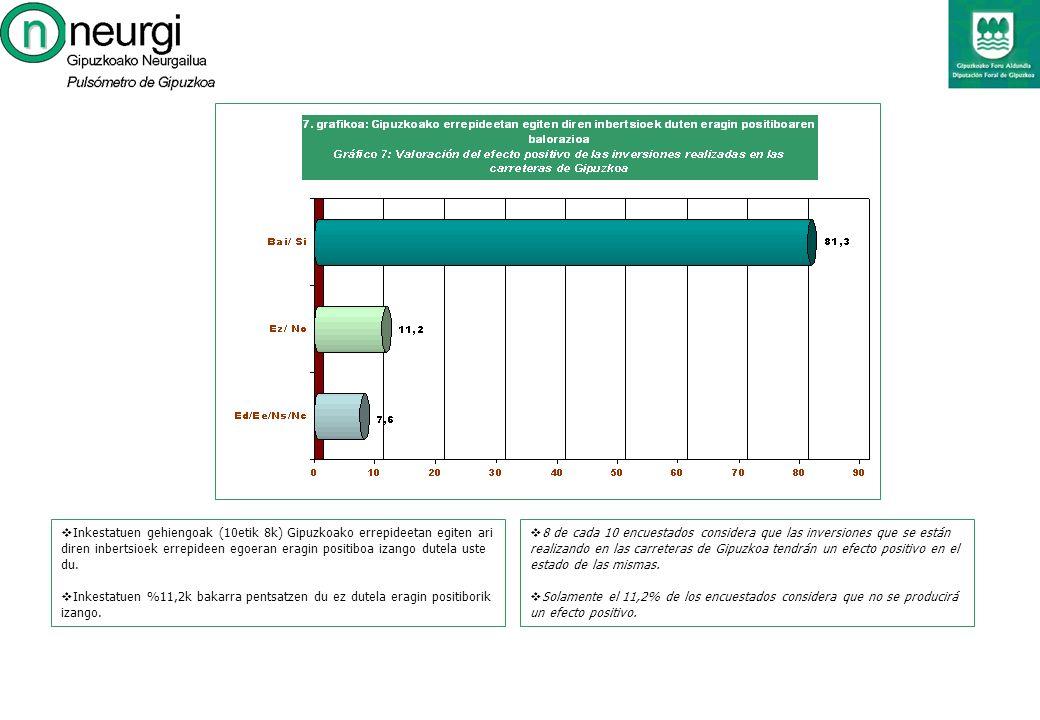 8 de cada 10 encuestados considera que las inversiones que se están realizando en las carreteras de Gipuzkoa tendrán un efecto positivo en el estado de las mismas.