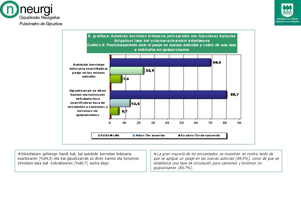 La gran mayoría de los encuestados se muestran en contra tanto de que se aplique un peaje en las nuevas autovías (69,5%), como de que se establezca una tasa de circulación para camiones y turismos no guipuzcoanos (80,7%).