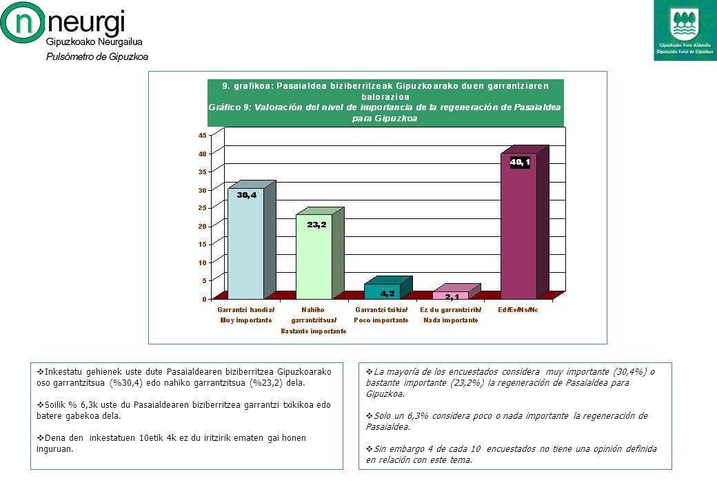 La mayoría de los encuestados considera muy importante (30,4%) o bastante importante (23,2%) la regeneración de Pasaialdea para Gipuzkoa.