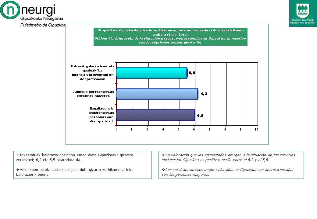 La valoración que los encuestados otorgan a la situación de los servicios sociales en Gipuzkoa es positiva; oscila entre el 6,2 y el 5,5.