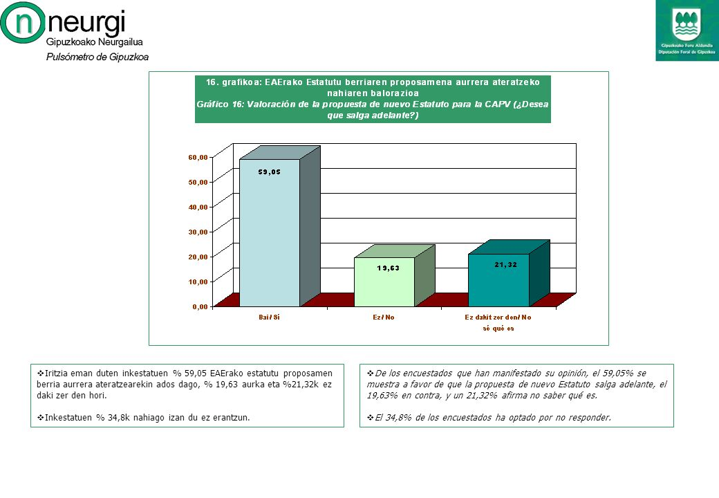 De los encuestados que han manifestado su opinión, el 59,05% se muestra a favor de que la propuesta de nuevo Estatuto salga adelante, el 19,63% en contra, y un 21,32% afirma no saber qué es.