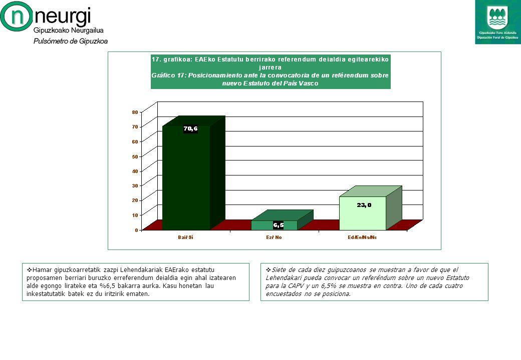 Siete de cada diez guipuzcoanos se muestran a favor de que el Lehendakari pueda convocar un referéndum sobre un nuevo Estatuto para la CAPV y un 6,5% se muestra en contra.