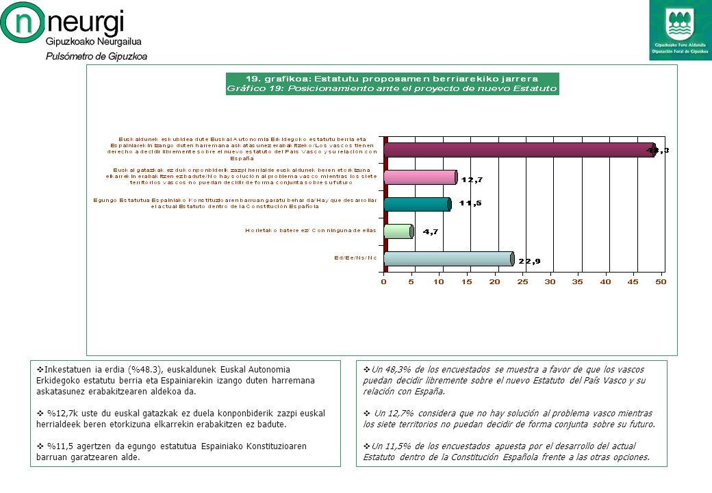 Un 48,3% de los encuestados se muestra a favor de que los vascos puedan decidir libremente sobre el nuevo Estatuto del País Vasco y su relación con España.