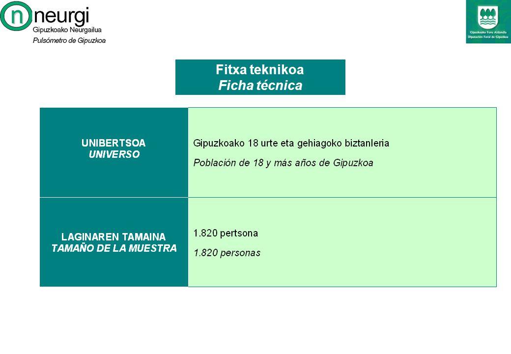 20A: Hurrengo hauteskunde autonomikoetarako botoen aurreikuspena 20A: Previsión de voto en las próximas elecciones autonómicas