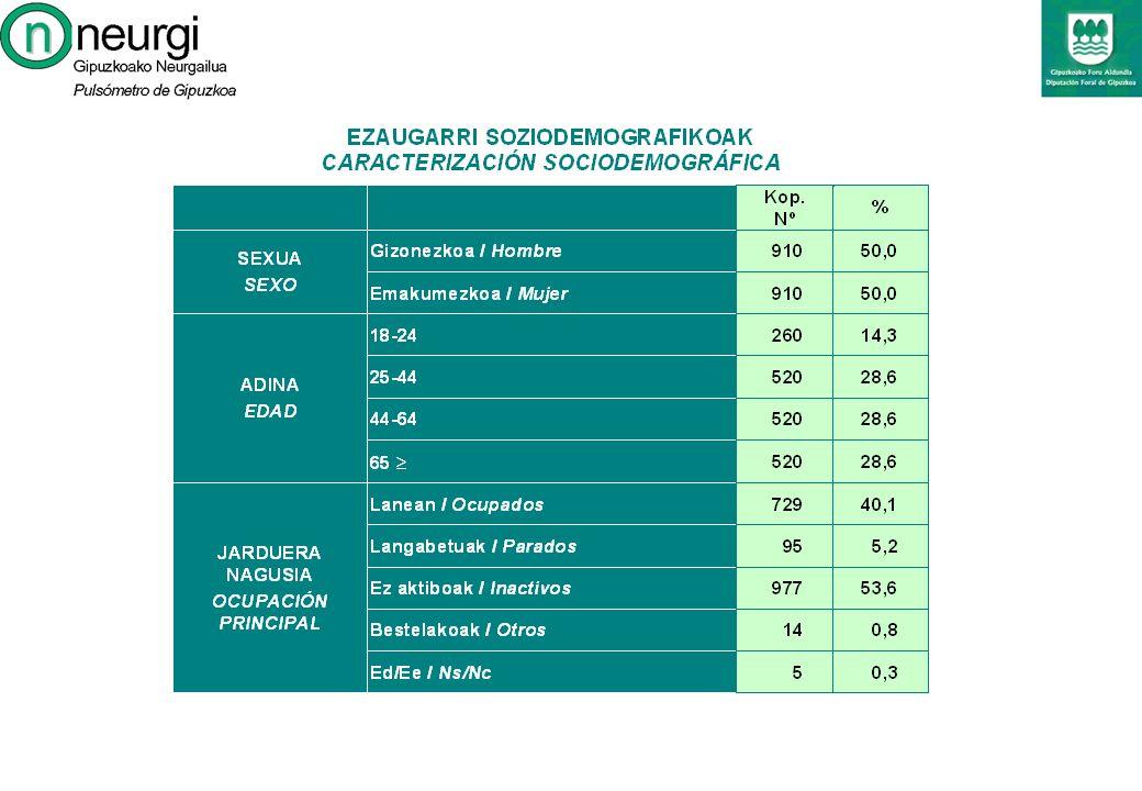 2.- EZAUGARRI SOZIODEMOGRAFIKOAK CARACTERIZACIÓN SOCIDEMOGRÁFICA