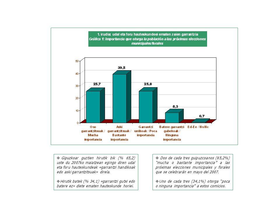 Dos de cada tres guipuzcoanos (65,2%) mucha o bastante importancia a las próximas elecciones municipales y forales que se celebrarán en mayo del 2007.