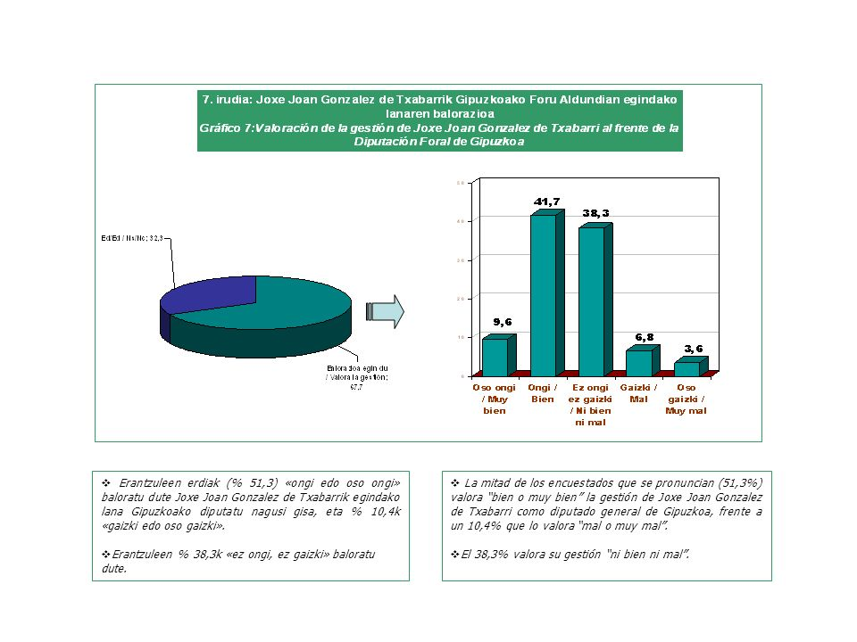 La mitad de los encuestados que se pronuncian (51,3%) valora bien o muy bien la gestión de Joxe Joan Gonzalez de Txabarri como diputado general de Gipuzkoa, frente a un 10,4% que lo valora mal o muy mal.