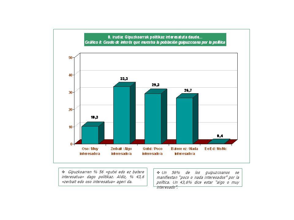 Un 56% de los guipuzcoanos se manifiestan poco o nada interesados por la política.