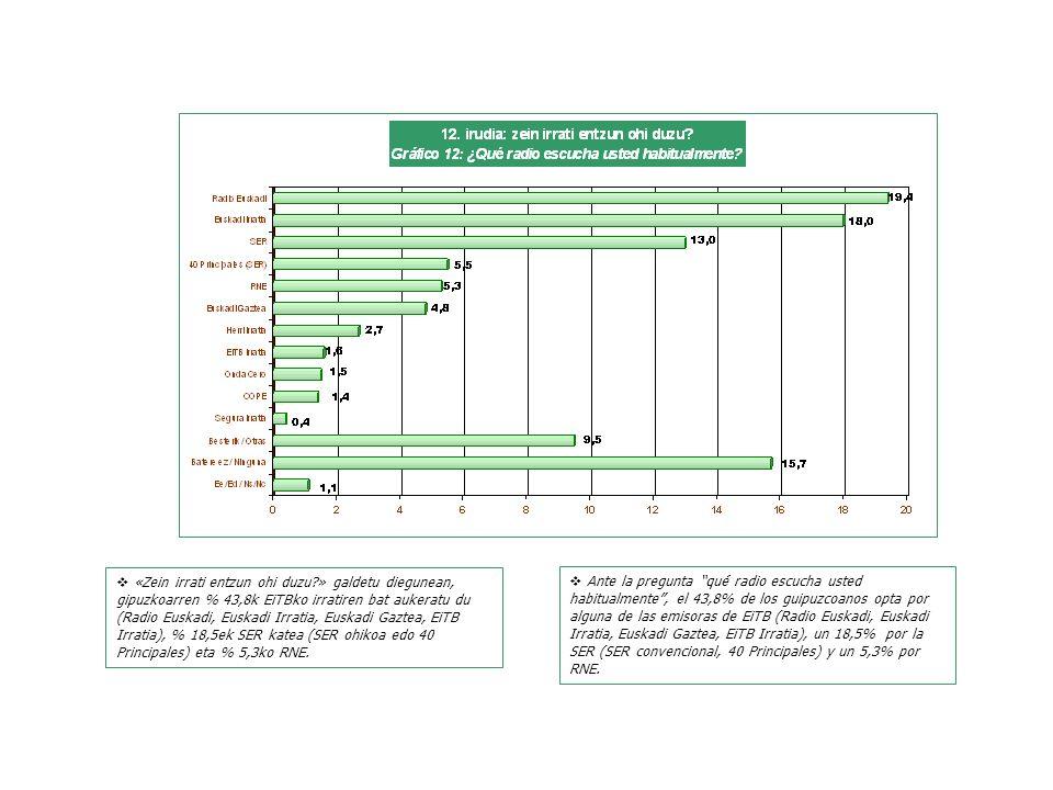Ante la pregunta qué radio escucha usted habitualmente, el 43,8% de los guipuzcoanos opta por alguna de las emisoras de EiTB (Radio Euskadi, Euskadi Irratia, Euskadi Gaztea, EiTB Irratia), un 18,5% por la SER (SER convencional, 40 Principales) y un 5,3% por RNE.