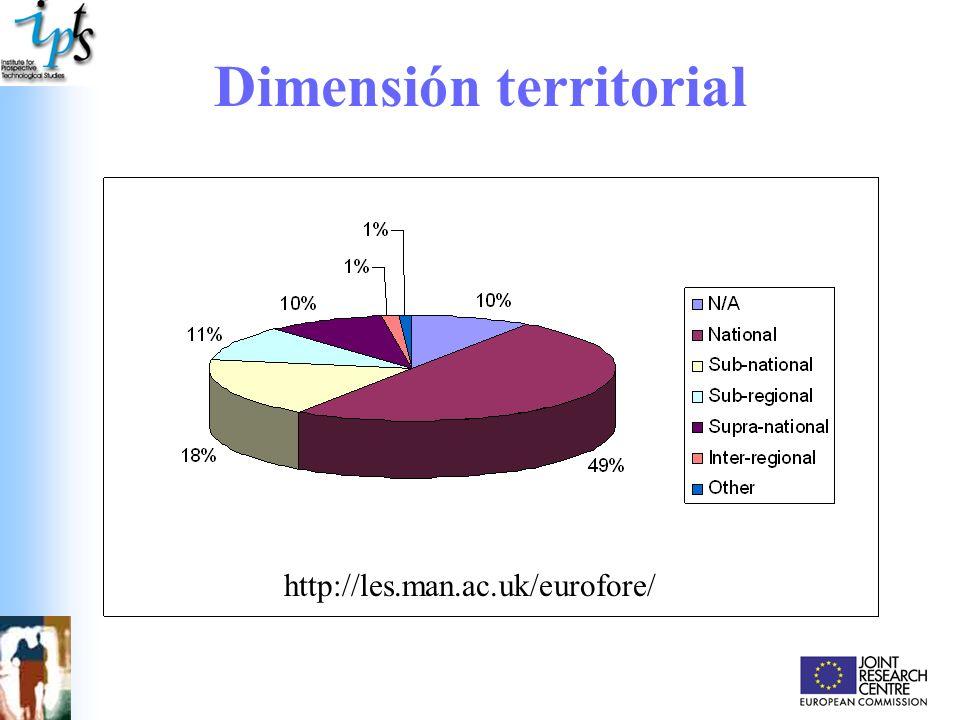 Dimensión territorial http://les.man.ac.uk/eurofore/