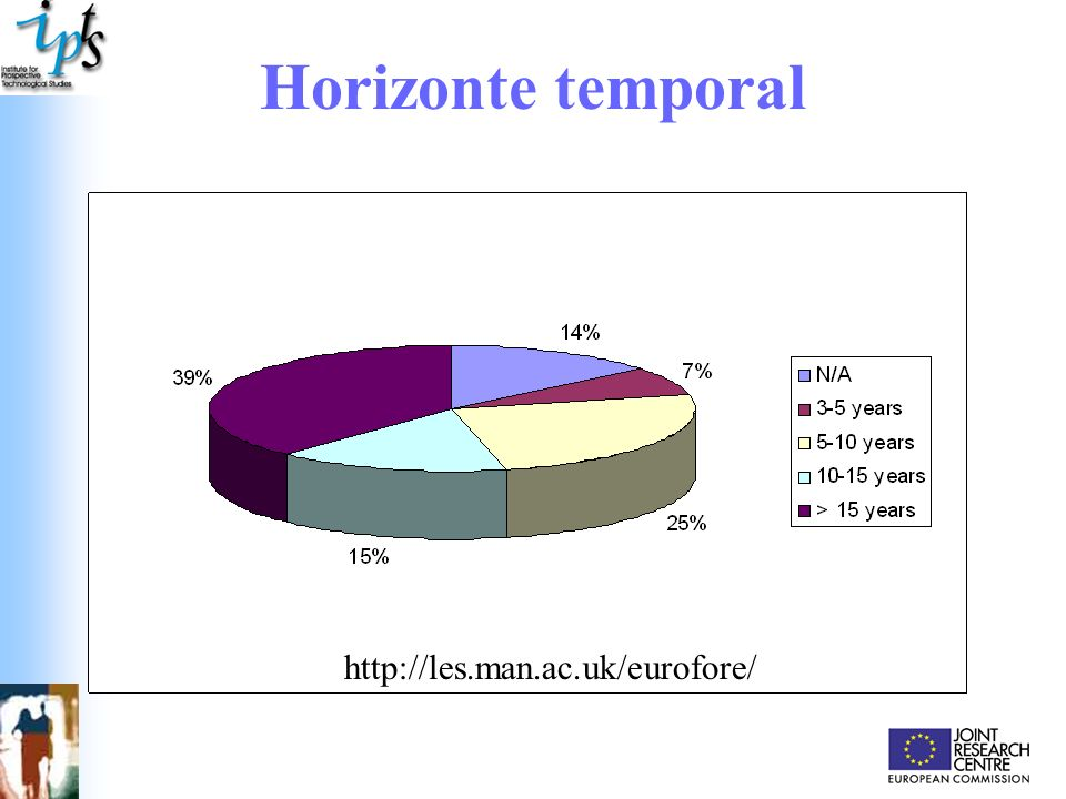 Horizonte temporal http://les.man.ac.uk/eurofore/