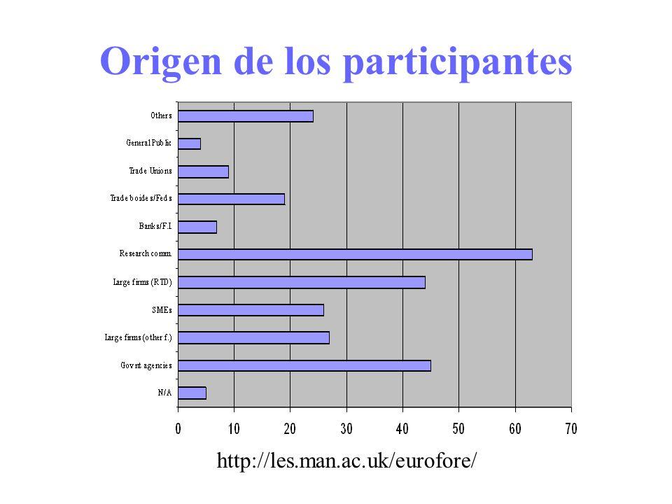 Origen de los participantes