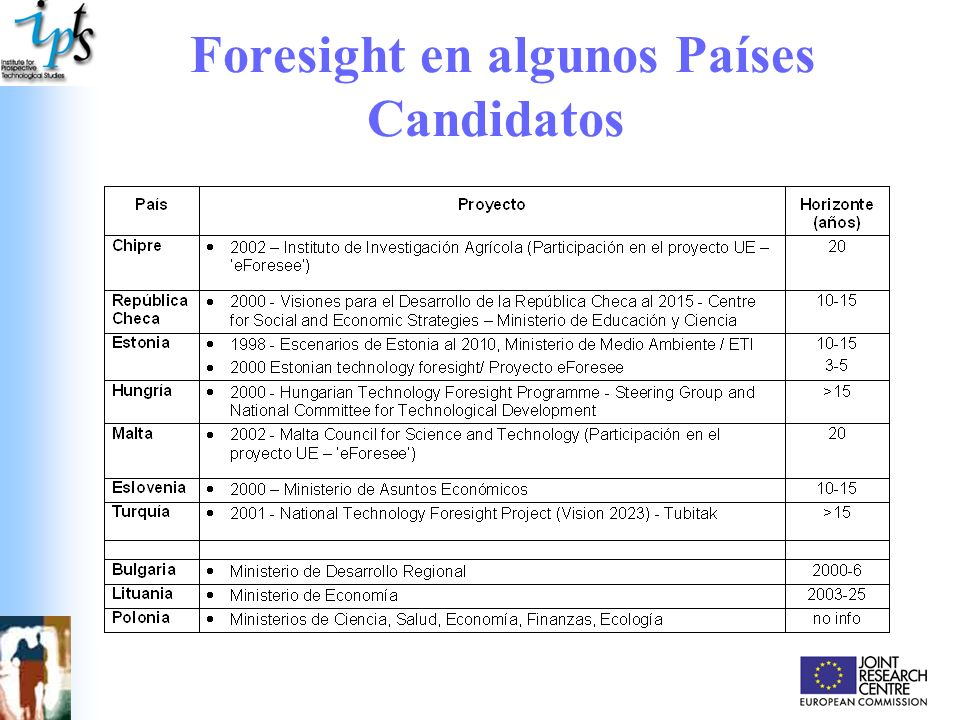 Foresight en algunos Países Candidatos