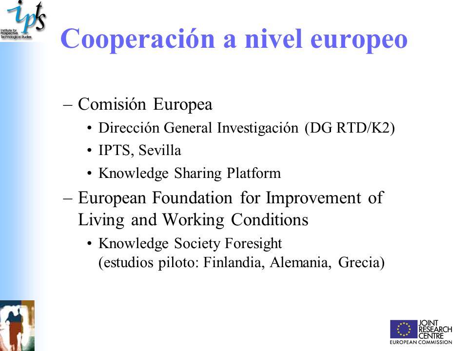 La Prospectiva en el Sexto Programa Marco en I+D Apoyar la cooperación en actividades de prospectiva Programa especifico Integrar y fortalecer el Espacio Europeo de Investigación (ERA) –En todas las áreas de prioridad temática –Anticipar las necesidades científicas y tecnológicas –Apoyar la coordinación de las actividades de investigación Programa especifico Estructurar el Espacio Europeo de Investigación (ERA) –Apoyar la cooperación inter-regional –Acercar la investigación a la sociedad