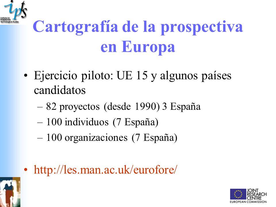 Cartografía de la prospectiva en Europa Ejercicio piloto: UE 15 y algunos países candidatos –82 proyectos (desde 1990) 3 España –100 individuos (7 Esp