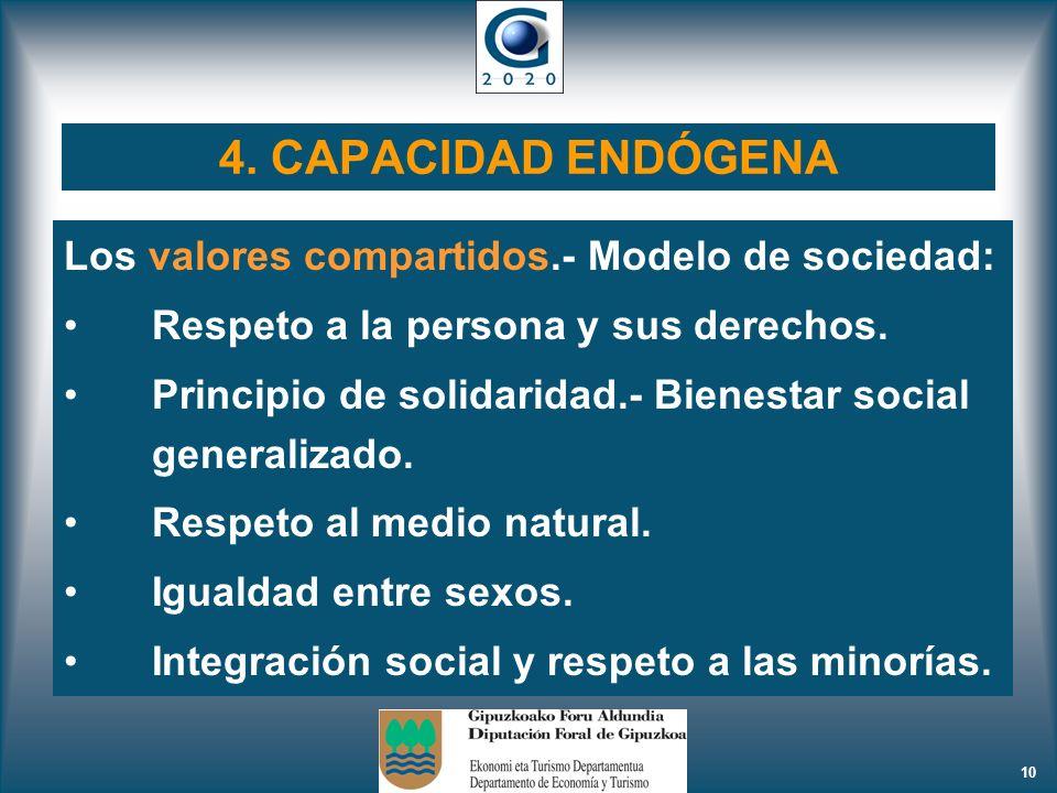 10 4. CAPACIDAD ENDÓGENA Los valores compartidos.- Modelo de sociedad: Respeto a la persona y sus derechos. Principio de solidaridad.- Bienestar socia