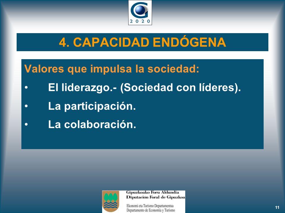 11 4. CAPACIDAD ENDÓGENA Valores que impulsa la sociedad: El liderazgo.- (Sociedad con líderes). La participación. La colaboración.