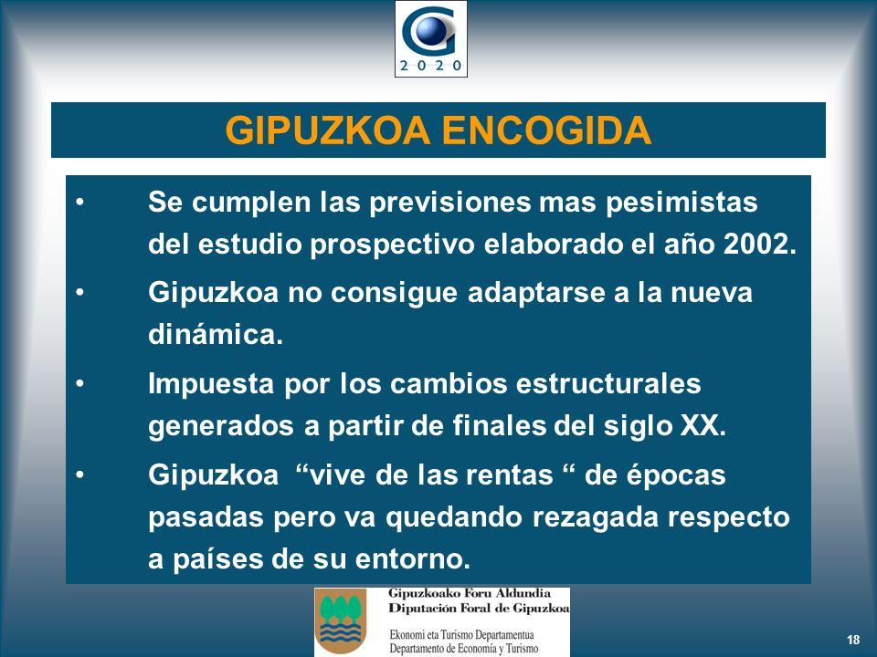 18 GIPUZKOA ENCOGIDA Se cumplen las previsiones mas pesimistas del estudio prospectivo elaborado el año 2002. Gipuzkoa no consigue adaptarse a la nuev
