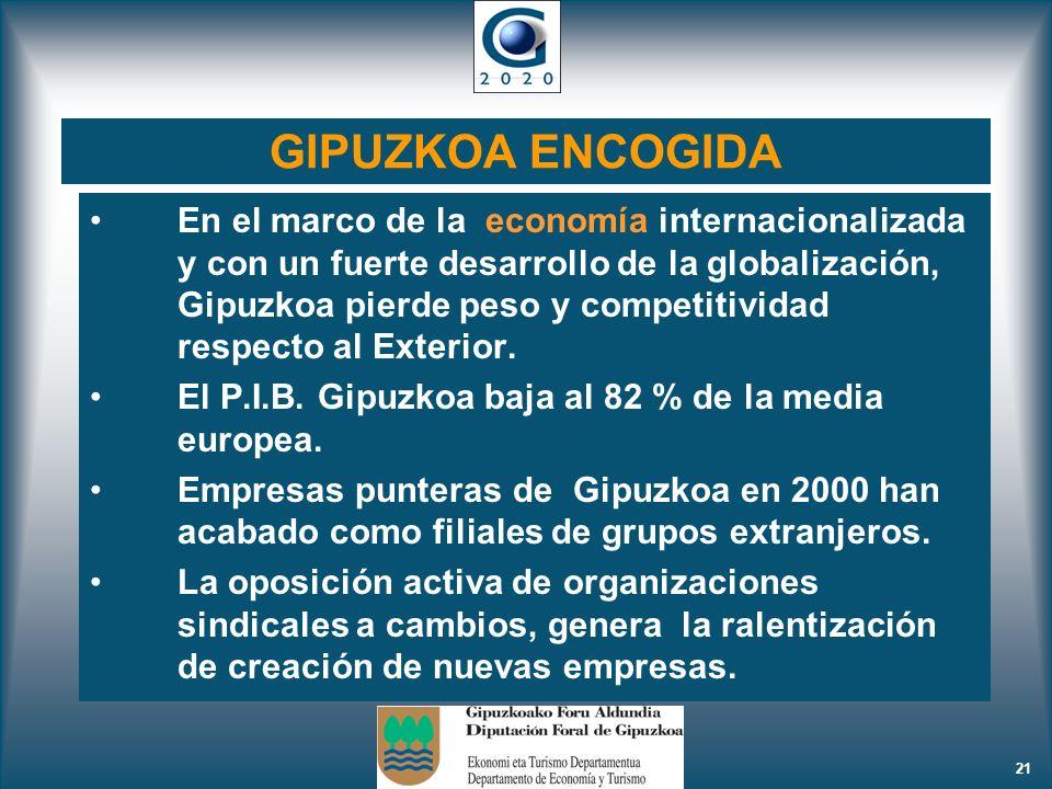 21 GIPUZKOA ENCOGIDA En el marco de la economía internacionalizada y con un fuerte desarrollo de la globalización, Gipuzkoa pierde peso y competitivid