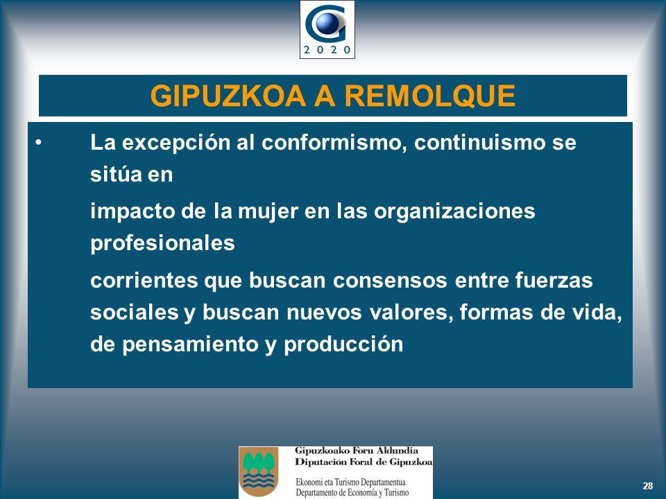 28 GIPUZKOA A REMOLQUE La excepción al conformismo, continuismo se sitúa en impacto de la mujer en las organizaciones profesionales corrientes que bus