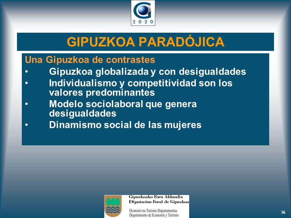 36 GIPUZKOA PARADÓJICA Una Gipuzkoa de contrastes Gipuzkoa globalizada y con desigualdades Individualismo y competitividad son los valores predominant