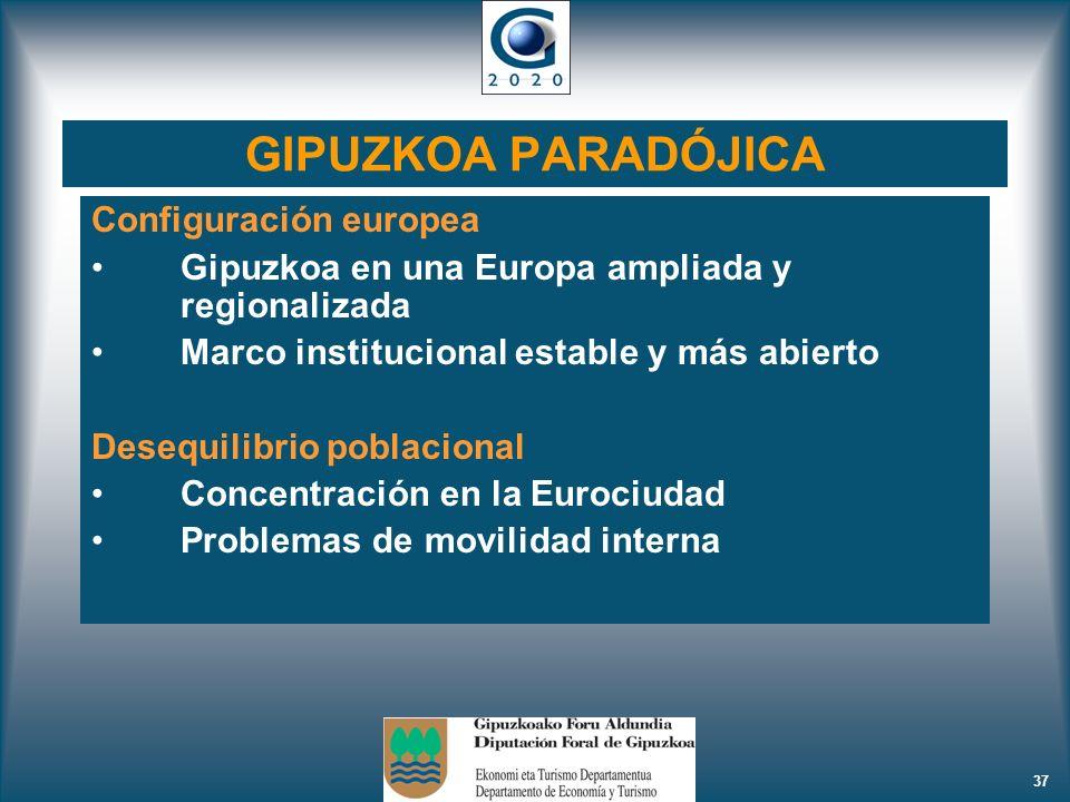 37 GIPUZKOA PARADÓJICA Configuración europea Gipuzkoa en una Europa ampliada y regionalizada Marco institucional estable y más abierto Desequilibrio p