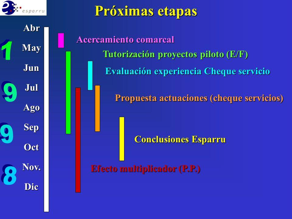 UNOS DATOS ESENCIALES MAYO-SETIEMBRE98 Familias beneficiarias Cheques emitidos Nº de Comarcas Nº de Ofertas Valor PTAS.