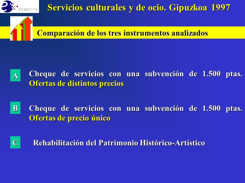 IMPACTO TOTAL DE LOS INSTRUMENTOS APROXIMACIÓN A C.A.P.V.