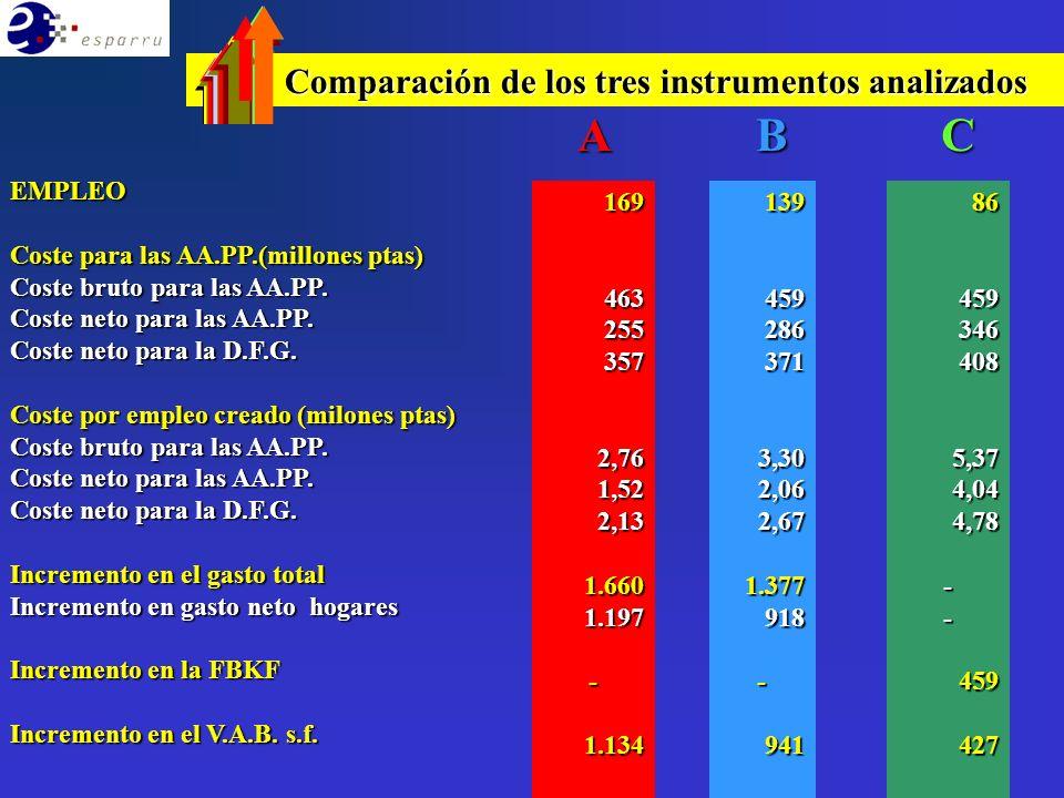 Comparación de los tres instrumentos analizados Servicios culturales y de ocio.
