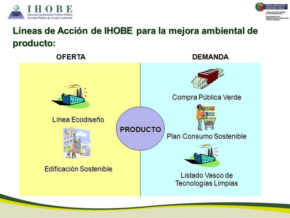 Líneas de Acción de IHOBE para la mejora ambiental de producto: PRODUCTO OFERTADEMANDA Línea Ecodiseño Edificación Sostenible Compra Pública Verde Pla