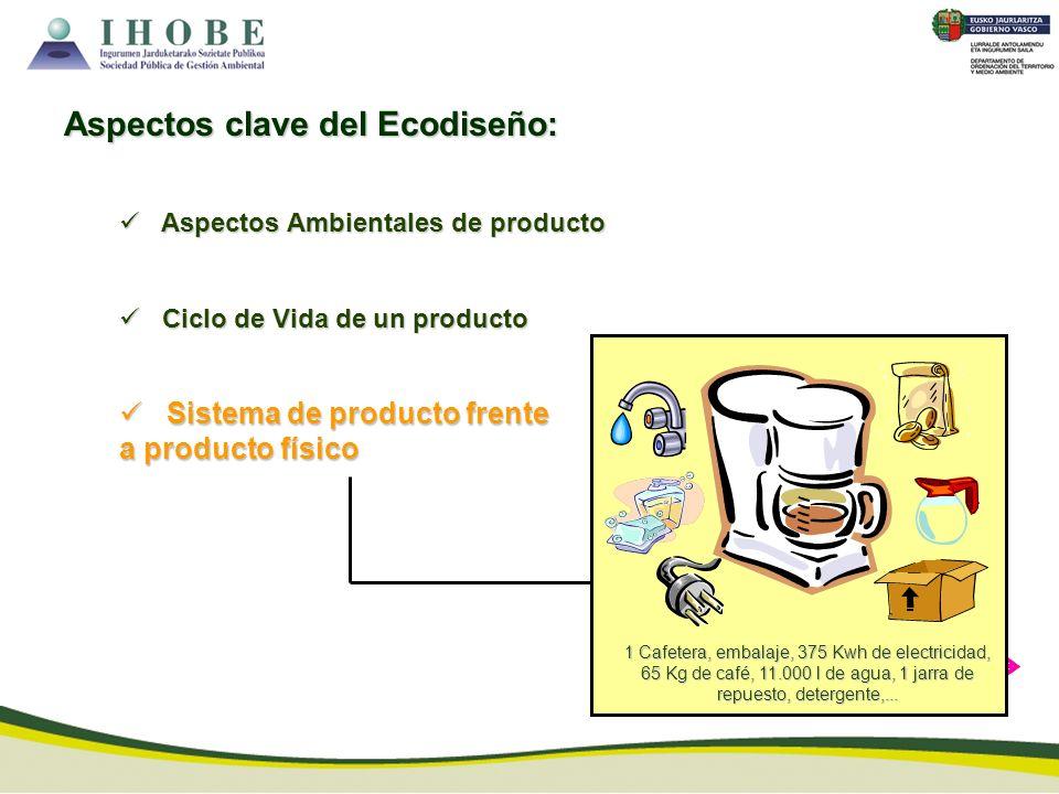 Aspectos clave del Ecodiseño: Aspectos Ambientales de producto Aspectos Ambientales de producto Ciclo de Vida de un producto Ciclo de Vida de un produ