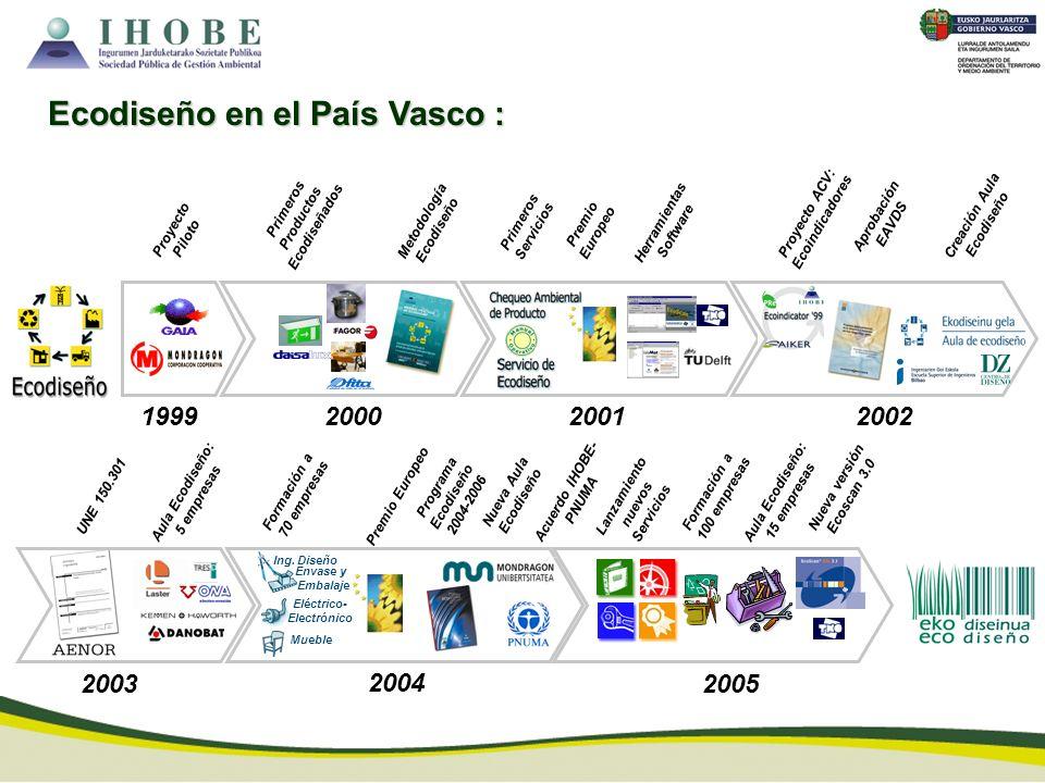 1999 Proyecto Piloto 2000 Metodología Ecodiseño Primeros Productos Ecodiseñados 2003 UNE 150.301 Aula Ecodiseño: 5 empresas 2004 Programa Ecodiseño 20