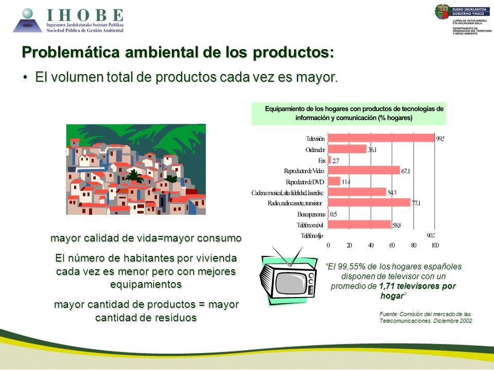 El volumen total de productos cada vez es mayor. El volumen total de productos cada vez es mayor. mayor calidad de vida=mayor consumo El número de hab
