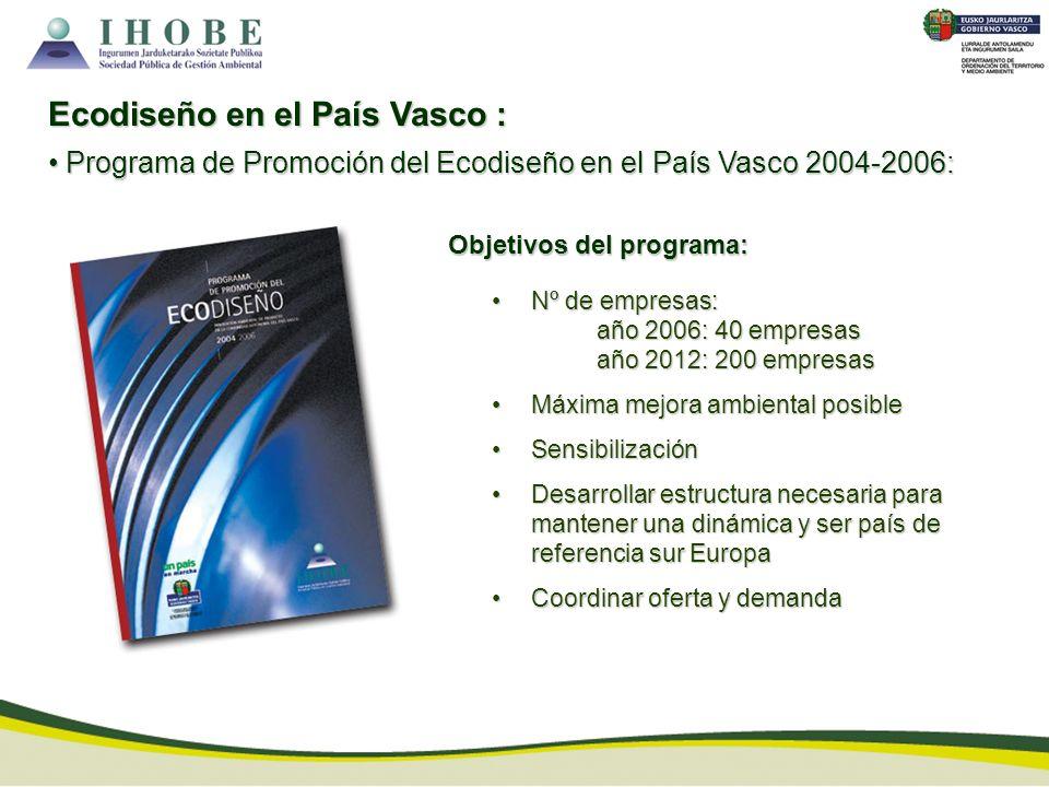 Nº de empresas:Nº de empresas: año 2006: 40 empresas año 2012: 200 empresas Máxima mejora ambiental posibleMáxima mejora ambiental posible Sensibiliza