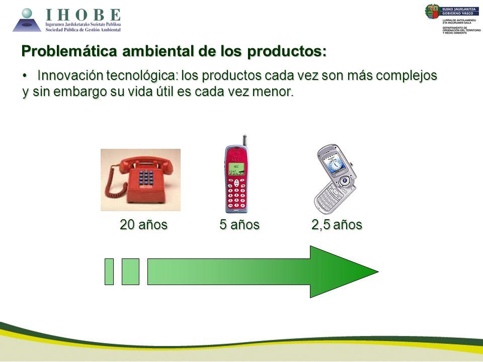 Innovación tecnológica: los productos cada vez son más complejos y sin embargo su vida útil es cada vez menor. Innovación tecnológica: los productos c