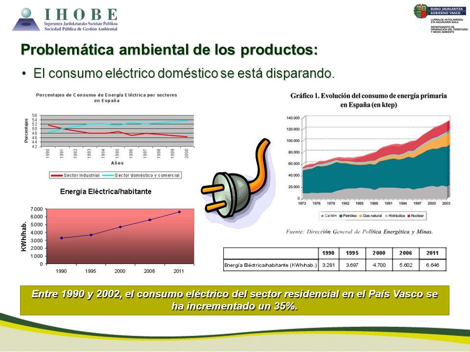 El consumo eléctrico doméstico se está disparando. El consumo eléctrico doméstico se está disparando. Problemática ambiental de los productos: Entre 1