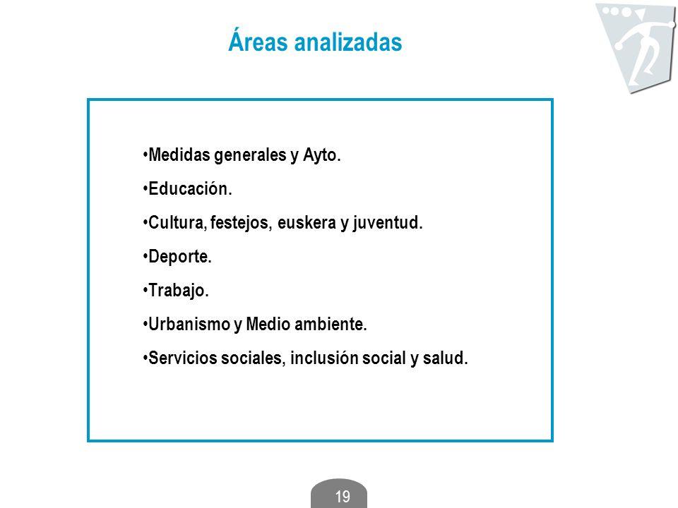19 Áreas analizadas Medidas generales y Ayto. Educación. Cultura, festejos, euskera y juventud. Deporte. Trabajo. Urbanismo y Medio ambiente. Servicio