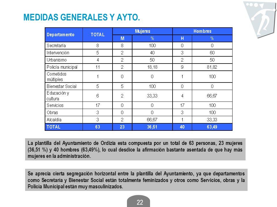 22 MEDIDAS GENERALES Y AYTO. La plantilla del Ayuntamiento de Ordizia esta compuesta por un total de 63 personas, 23 mujeres (36,51 %) y 40 hombres (6